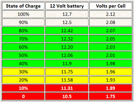 Lead acid battery charge capacity
